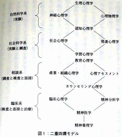 心理学の二重四環モデル